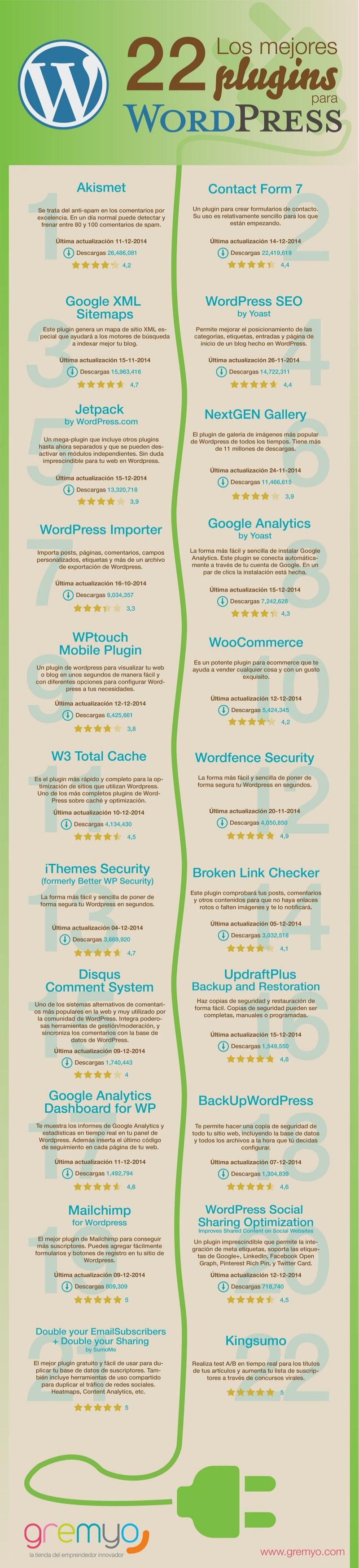 InfografiaWP